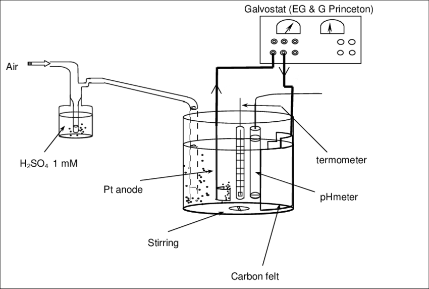 Electrochemical reactor used in electro-Fenton experiments