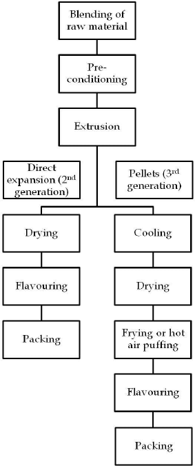 Flow diagram for the production of second and third
