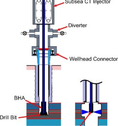 a drill in operation using subsea ct drilling technology b download scientific diagram [ 769 x 1137 Pixel ]