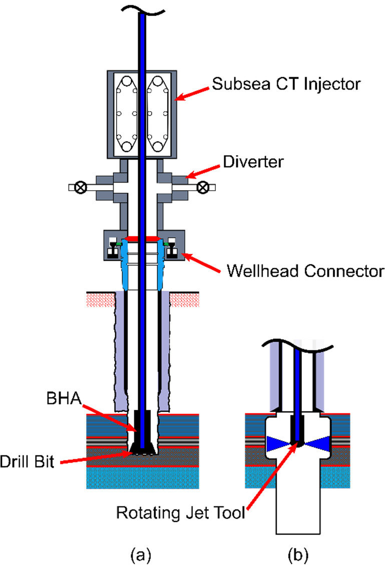 medium resolution of  a drill in operation using subsea ct drilling technology b download scientific diagram