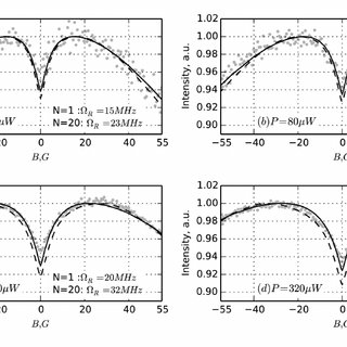 Magneto-optical resonance signal shape at different ETC
