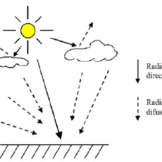 Esquema. Construcción de cartografía potencial energético