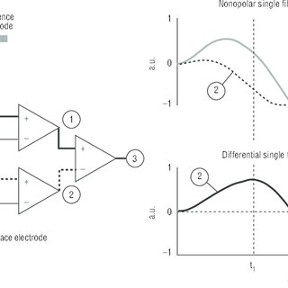 (PDF) Surface electromyography: Why, when and how to use it