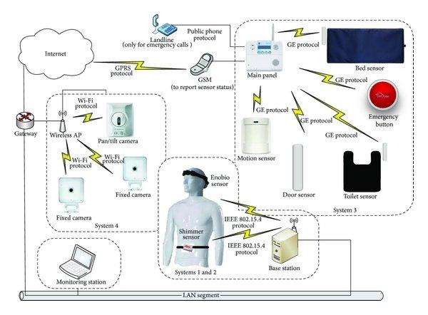 System 2—EEG analyzer. (1) Electrodes. (2) Battery pack
