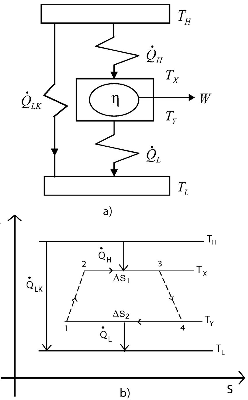medium resolution of schematic diagram of the irreversible heat engine and its t s diagram 5