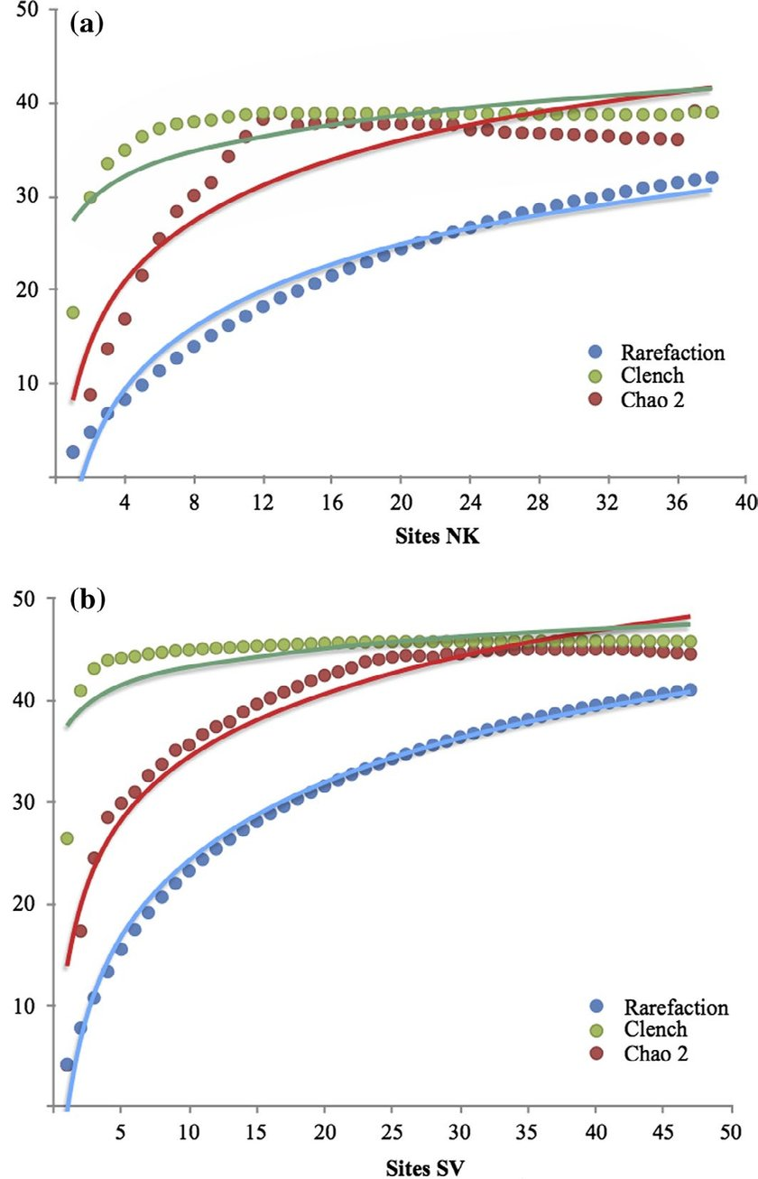 hight resolution of accumulation curves of blister beetles for the two main biomes in namibia a