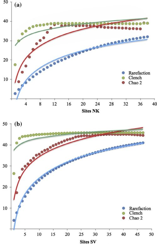 small resolution of accumulation curves of blister beetles for the two main biomes in namibia a