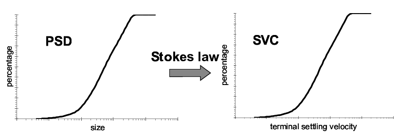 Settling velocity curve (SVC) obtained with Stokes law