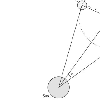 Contour plots corresponding to elliptic frozen orbit with