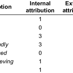 (PDF) Joint commitment: An analysis of emotions and non