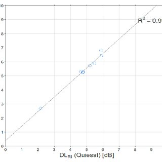 Correlation between single number ratings of the in-situ