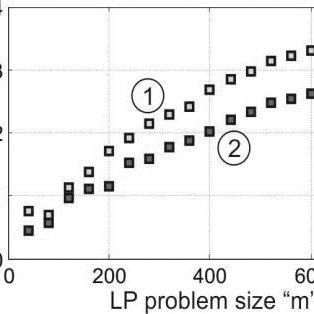 (PDF) A KKT Simplex Method for Efficiently Solving Linear