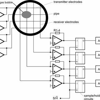 1: Relative permittivity ε and electrical conductivity σ