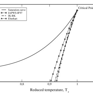 (PDF) Homogeneous Two-Phase Flow Models and Accurate Steam