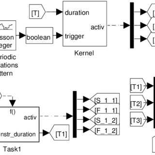 (PDF) Simulation-Driven Optimization of Real-Time Control