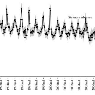 (PDF) Socio-Economic Patterns in UK Employees' Sickness