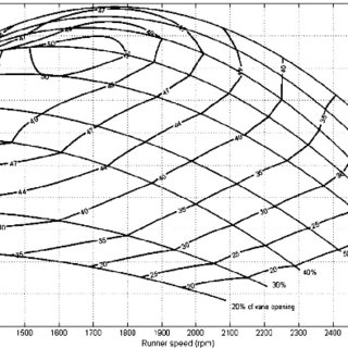 (PDF) Influence of Mechanical Draft Tube Fish Barrier on