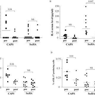 (PDF) Role of IL-1 beta in the development of human T H17