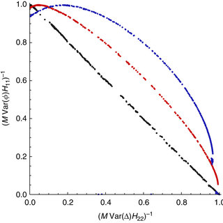 Collective measurements. Results of a simulated annealing