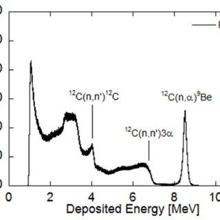 (PDF) Capabilities of a Diamond Detector matrix for