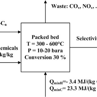 2: Schematic overview of an ethylene plant based on the