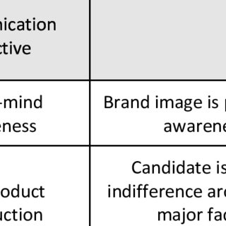 (PDF) SETTING CLEAR COMMUNICATION OBJECTIVES: A PROPOSED