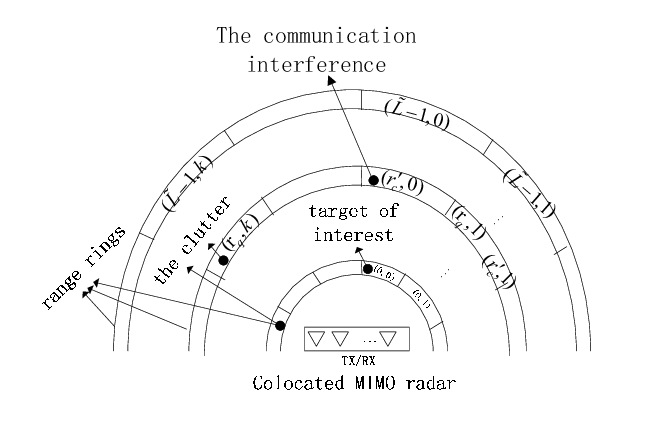 Range-azimuth bins for colocated MIMO radar system
