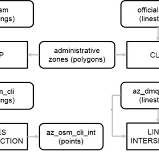 Flowchart with the process made in QGIS software