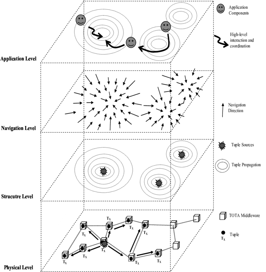 The General Scenario of TOTA in the spatial computing