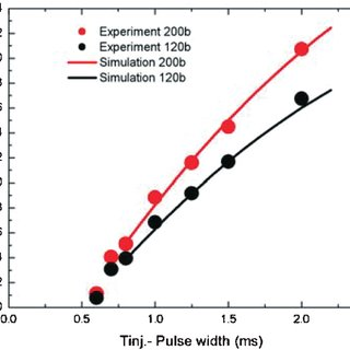 (PDF) Modelling Of Spray Characteristics From Multi-Hole