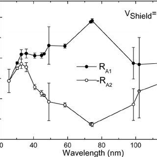 I-V characteristics in the dark and under broadband UV