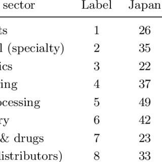(PDF) Inter-industry financial ratio comparison of