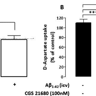 (PDF) Astrocytic Adenosine A(2A) Receptors Control the