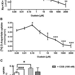 (PDF) Antagonistic Interaction between Adenosine A2A