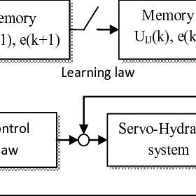(PDF) BANG-BANG CONTROL OF SERVO-HYDRAULIC TESTING
