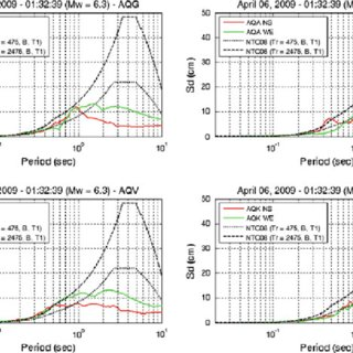 Peak ground acceleration (PGA), Velocity (PGV) and