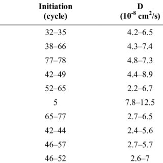 (PDF) ингибиторьы коррозии для железобетонных конструкций