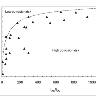 (PDF) A Proposal of AC Corrosion Mechanism of Carbon Steel