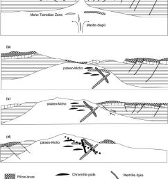 schematic model for seafloor spreading and diapiric uprise of the quatipuru ophiolite a  [ 765 x 1038 Pixel ]