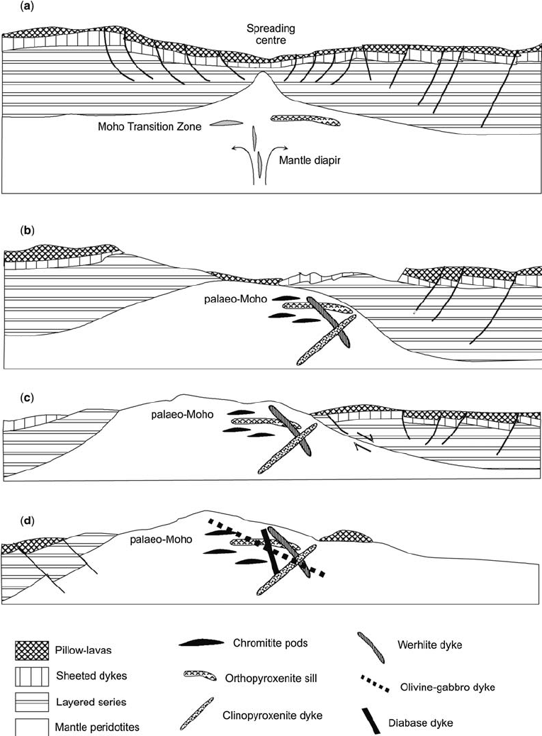 hight resolution of schematic model for seafloor spreading and diapiric uprise of the quatipuru ophiolite a