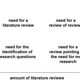 (PDF) Ten Simple Rules for Writing a Literature Review