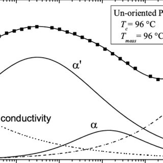 Imaginary part of the dielectric permittivity at the
