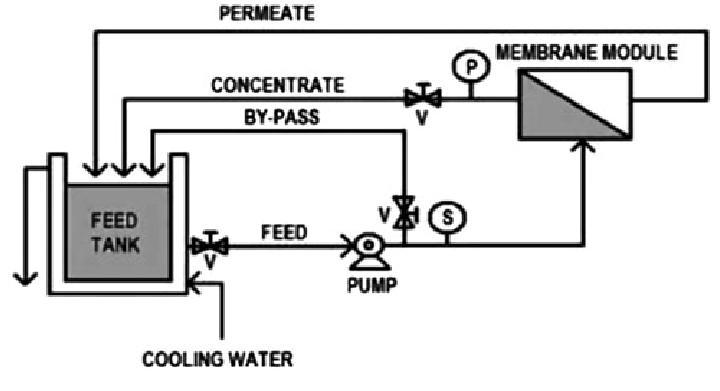 Total recycle mode flow diagram (V: valve, P: pressure