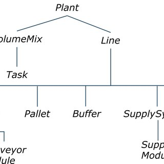 (PDF) Assembly Line Balancing and Configuration: An