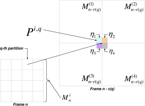 Temporal distortion propagation when the predictor for the