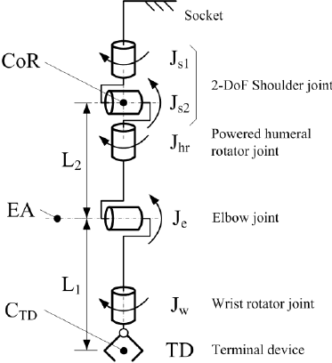 medium resolution of kinematic model of the 5 dof upper limb prosthesis types of joints diagram of different joints