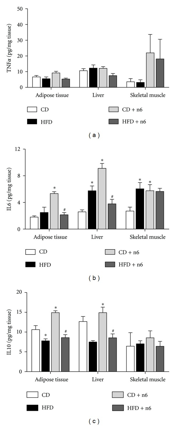 Tissue cytokine concentrations of TNFα (a), IL6 (b), and