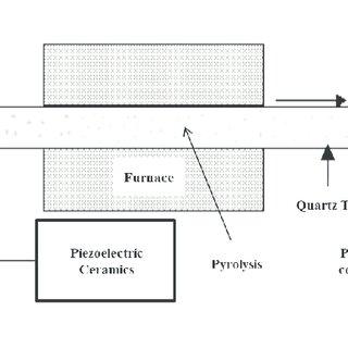 Principle of the spray-pyrolysis process using a Tubular