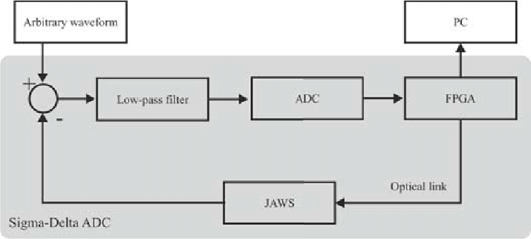 Simplified block diagram of the QuADC, the shadowed box