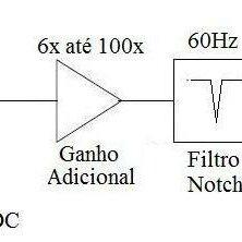 diagrama de blocos típico do AFE. Os circuitos de
